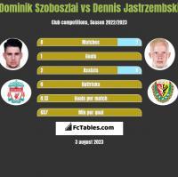 Dominik Szoboszlai vs Dennis Jastrzembski h2h player stats
