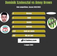 Dominik Szoboszlai vs Amoy Brown h2h player stats
