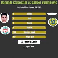 Dominik Szoboszlai vs Dalibor Velimirovic h2h player stats