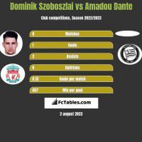 Dominik Szoboszlai vs Amadou Dante h2h player stats