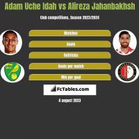 Adam Uche Idah vs Alireza Jahanbakhsh h2h player stats