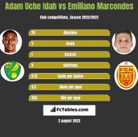 Adam Uche Idah vs Emiliano Marcondes h2h player stats