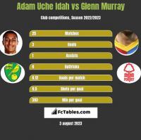 Adam Uche Idah vs Glenn Murray h2h player stats