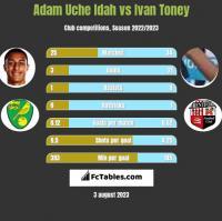 Adam Uche Idah vs Ivan Toney h2h player stats