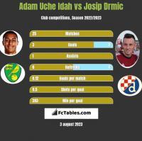Adam Uche Idah vs Josip Drmic h2h player stats