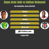 Adam Uche Idah vs Nathan Redmond h2h player stats