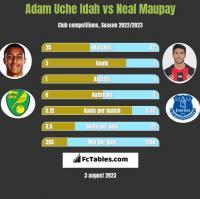 Adam Uche Idah vs Neal Maupay h2h player stats