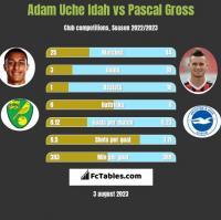 Adam Uche Idah vs Pascal Gross h2h player stats