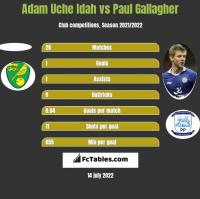 Adam Uche Idah vs Paul Gallagher h2h player stats