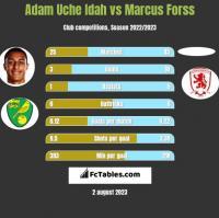 Adam Uche Idah vs Marcus Forss h2h player stats