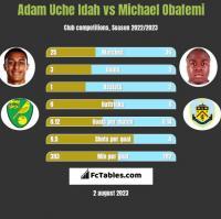 Adam Uche Idah vs Michael Obafemi h2h player stats