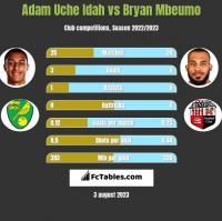 Adam Uche Idah vs Bryan Mbeumo h2h player stats