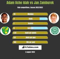 Adam Uche Idah vs Jan Zamburek h2h player stats