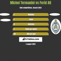 Michel Termanini vs Ferid Ali h2h player stats