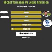 Michel Termanini vs Jeppe Andersen h2h player stats