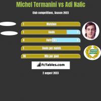 Michel Termanini vs Adi Nalic h2h player stats