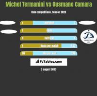 Michel Termanini vs Ousmane Camara h2h player stats