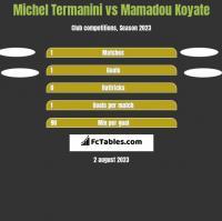 Michel Termanini vs Mamadou Koyate h2h player stats