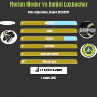 Florian Rieder vs Daniel Luxbacher h2h player stats