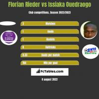 Florian Rieder vs Issiaka Ouedraogo h2h player stats