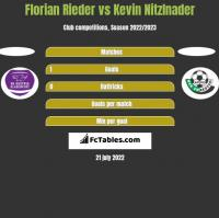 Florian Rieder vs Kevin Nitzlnader h2h player stats