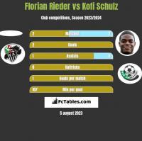 Florian Rieder vs Kofi Schulz h2h player stats