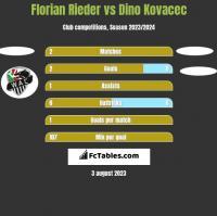 Florian Rieder vs Dino Kovacec h2h player stats