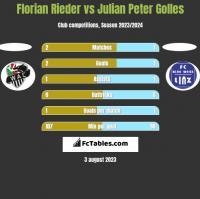 Florian Rieder vs Julian Peter Golles h2h player stats