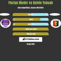 Florian Rieder vs Kelvin Yeboah h2h player stats