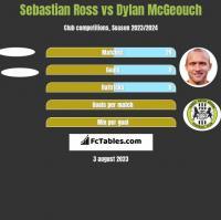 Sebastian Ross vs Dylan McGeouch h2h player stats