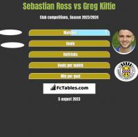 Sebastian Ross vs Greg Kiltie h2h player stats
