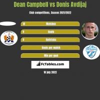 Dean Campbell vs Donis Avdijaj h2h player stats