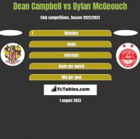 Dean Campbell vs Dylan McGeouch h2h player stats