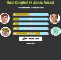 Dean Campbell vs James Forrest h2h player stats