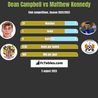 Dean Campbell vs Matthew Kennedy h2h player stats