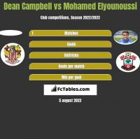 Dean Campbell vs Mohamed Elyounoussi h2h player stats