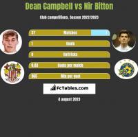 Dean Campbell vs Nir Bitton h2h player stats