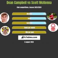 Dean Campbell vs Scott McKenna h2h player stats