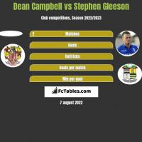 Dean Campbell vs Stephen Gleeson h2h player stats