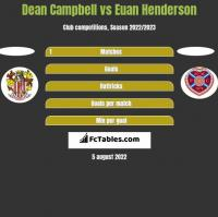 Dean Campbell vs Euan Henderson h2h player stats