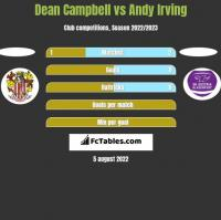 Dean Campbell vs Andy Irving h2h player stats