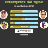 Dean Campbell vs Lewis Ferguson h2h player stats