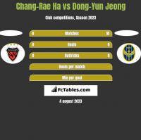 Chang-Rae Ha vs Dong-Yun Jeong h2h player stats