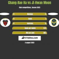 Chang-Rae Ha vs Ji-Hwan Moon h2h player stats