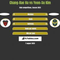 Chang-Rae Ha vs Yeon-Su Kim h2h player stats