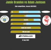 Jamie Brandon vs Adam Jackson h2h player stats