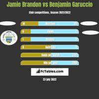 Jamie Brandon vs Benjamin Garuccio h2h player stats