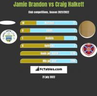 Jamie Brandon vs Craig Halkett h2h player stats