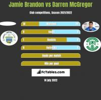 Jamie Brandon vs Darren McGregor h2h player stats