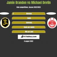 Jamie Brandon vs Michael Devlin h2h player stats